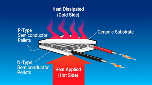 an infograpic explaining thermoelectric cooling, the background is blue